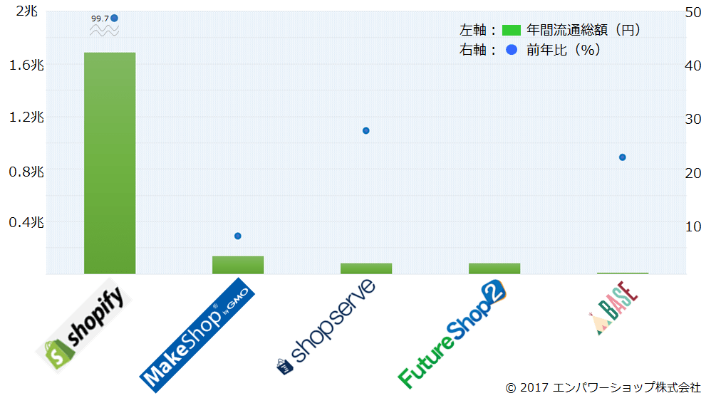 国内・海外のショッピングカートASPサービスの流通総額2016年版