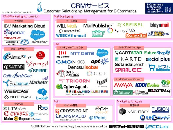 EC業界カオスマップ2017 - CRMサービス編