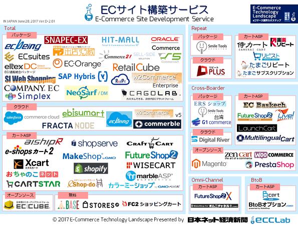 EC業界カオスマップ2017 - ECサイト構築サービス編