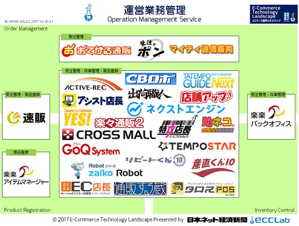 EC業界カオスマップ2017 - 運営業務管理編