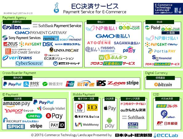 EC業界カオスマップ2017 - EC決済サービス編
