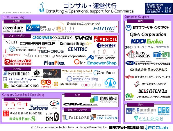 EC業界カオスマップ2017 - コンサル・運営代行編
