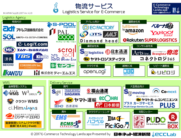 EC業界カオスマップ2017 - 物流サービス編