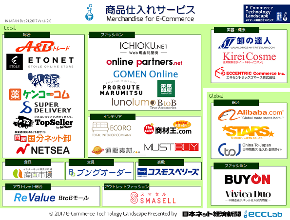 EC業界カオスマップ2017 - 商品仕入れサービス編
