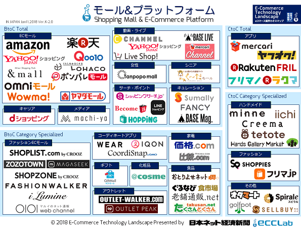 EC業界カオスマップ2018 - ECモール&プラットフォーム編