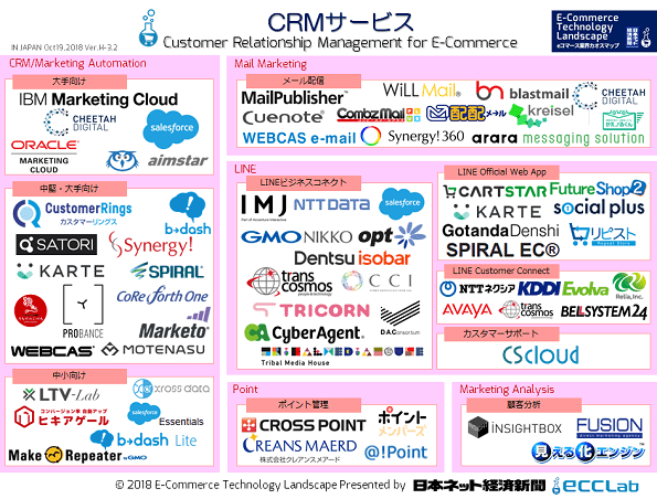 EC業界カオスマップ2018 - CRMサービス編
