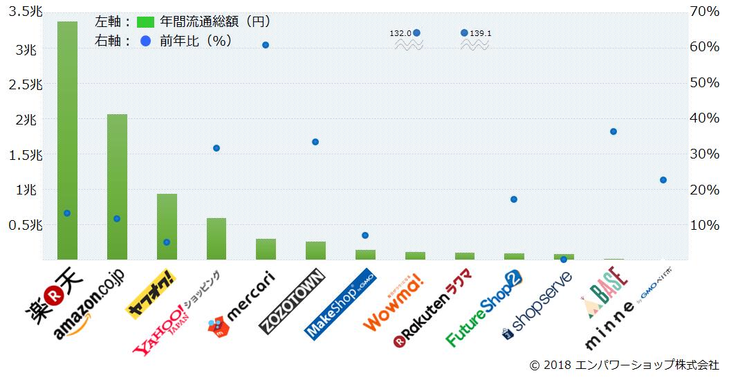 2017年国内13のECモール・カート・アプリの流通総額ランキング