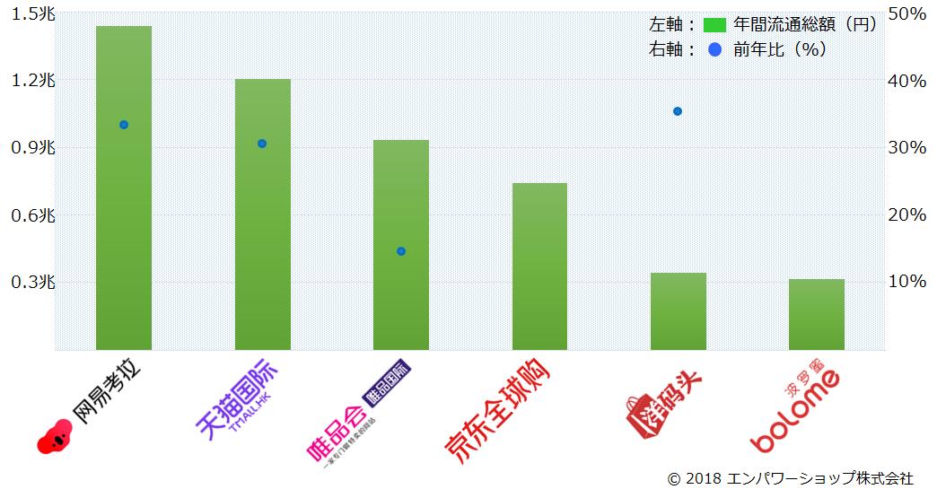 2017年中国の越境ECモールの流通総額ランキング