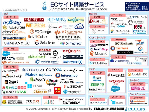 EC業界カオスマップ2018 - ECサイト構築サービス編