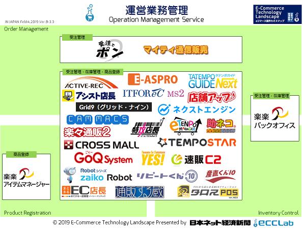 EC業界カオスマップ2018 - 運営業務管理編