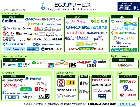 EC業界カオスマップ2018 - EC決済サービス編
