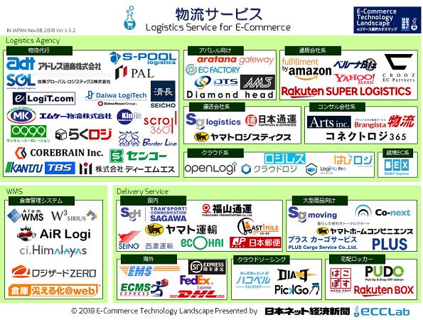 EC業界カオスマップ2018 - 物流サービス編