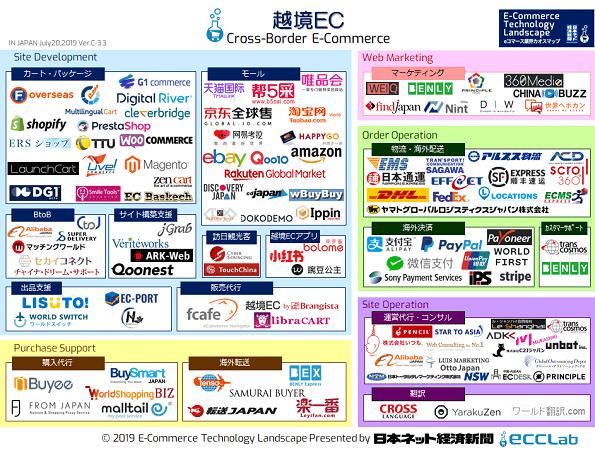 EC業界カオスマップ2018 - 越境EC編