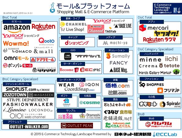 EC業界カオスマップ2019 - ECモール&プラットフォーム編