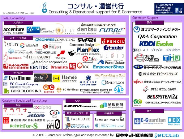 EC業界カオスマップ2019 - コンサル・運営代行編