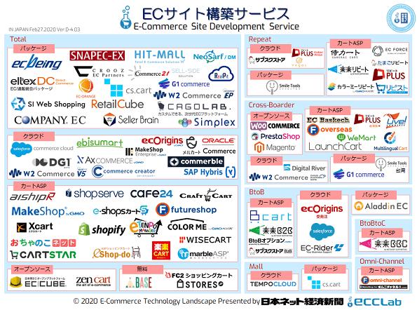 EC業界カオスマップ2019 - ECサイト構築サービス編