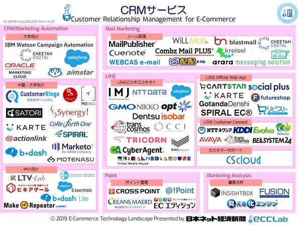 EC業界カオスマップ2019 - CRMサービス編