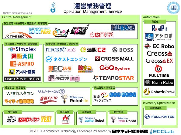 EC業界カオスマップ2019 - 運営業務管理編