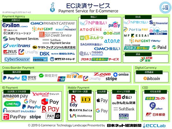 EC業界カオスマップ2019 - EC決済サービス編