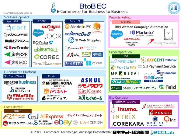 EC業界カオスマップ2019 - BtoB EC編
