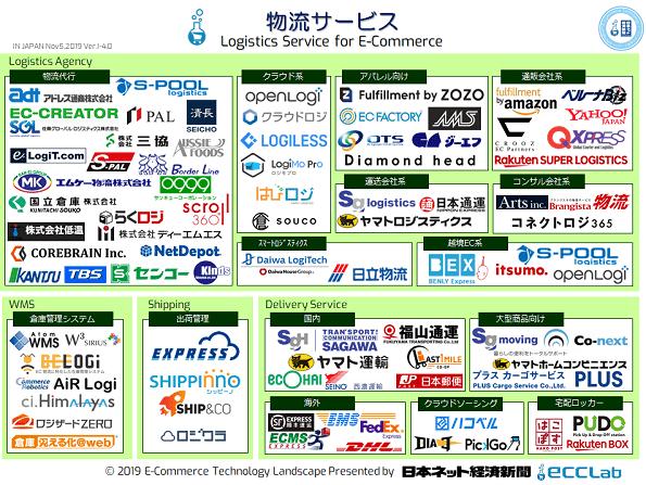 EC業界カオスマップ2019 - 物流サービス編