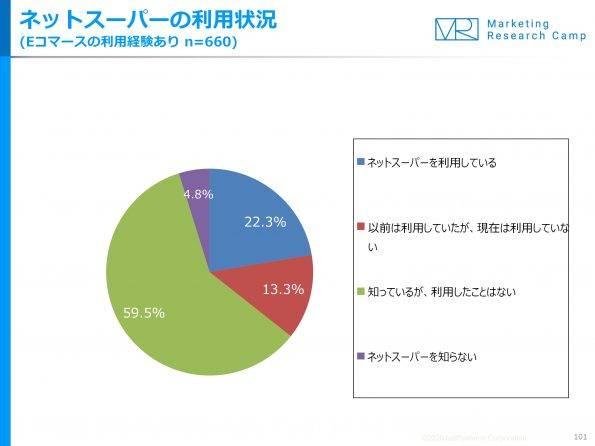 %e3%83%8d%e3%83%83%e3%83%88%e3%82%b9%e3%83%bc%e3%83%91%e3%83%bc%e5%88%a9%e7%94%a8%e7%8a%b6%e6%b3%81