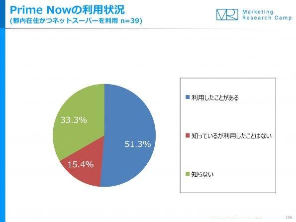 primenow%e5%88%a9%e7%94%a8%e7%8a%b6%e6%b3%811