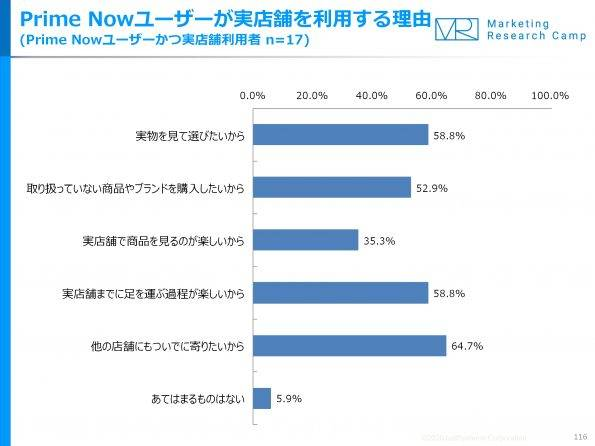 primenow%e3%83%a6%e3%83%bc%e3%82%b6%e3%83%bc%e3%81%8c%e5%ae%9f%e5%ba%97%e8%88%97%e3%82%92%e5%88%a9%e7%94%a8%e3%81%99%e3%82%8b%e7%90%86%e7%94%b1
