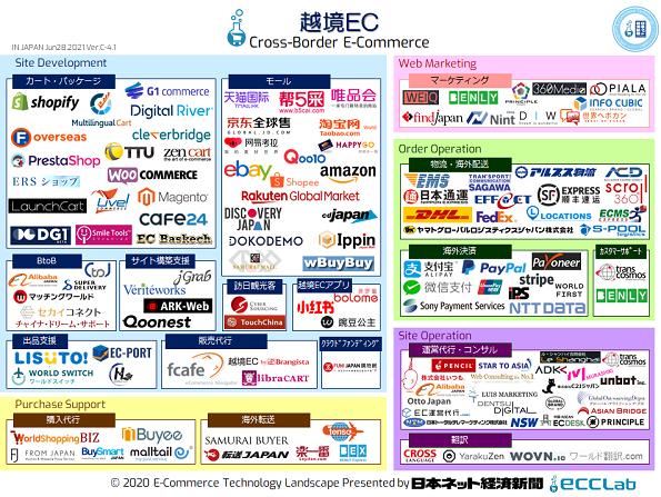 EC業界カオスマップ2020 - 越境EC編