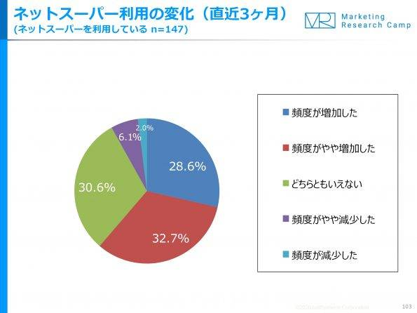 %e3%83%8d%e3%83%83%e3%83%88%e3%82%b9%e3%83%bc%e3%83%91%e3%83%bc%e5%88%a9%e7%94%a8%e3%81%ae%e5%a4%89%e5%8c%961