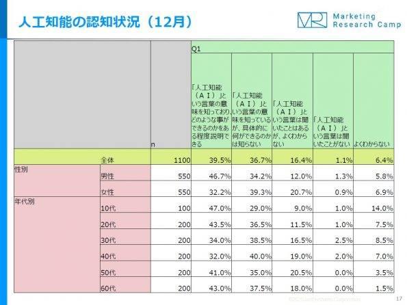 ai%e8%aa%8d%e7%9f%a5%e7%8a%b6%e6%b3%8112