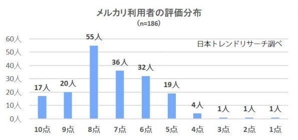 2571-%e3%83%a1%e3%83%ab%e3%82%ab%e3%83%aa%e5%88%86%e5%b8%83