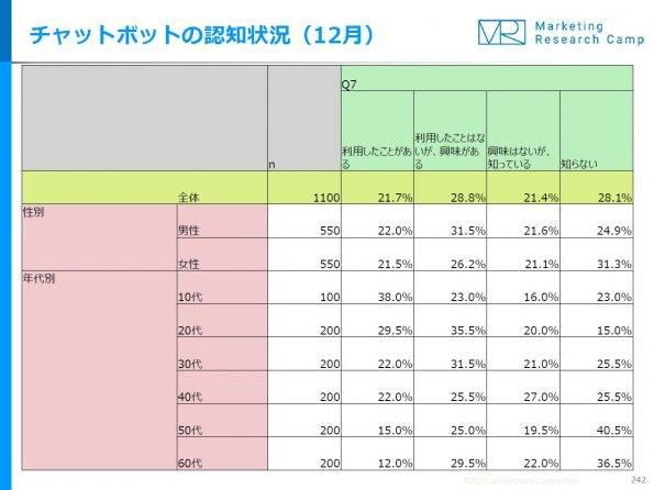 %e3%83%81%e3%83%a3%e3%83%83%e3%83%88%e3%83%9c%e3%83%83%e3%83%88%e3%81%ae%e8%aa%8d%e7%9f%a5%e7%8a%b6%e6%b3%8112