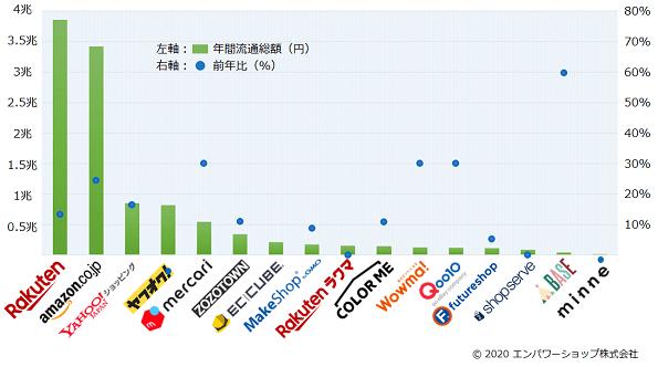 2019年国内16のECモール・カート・アプリの流通総額ランキング