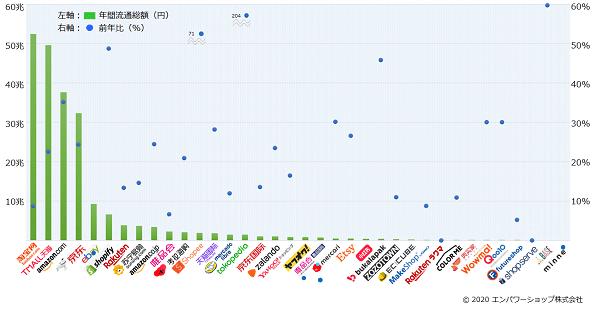 【2019年EC流通総額総まとめ】国内16・海外20のECモール・カート・アプリの流通総額ランキングから見る市場トレンド