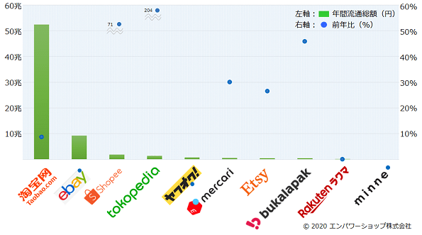 2019年世界のC2C・マーケットプレイスの流通総額ランキング