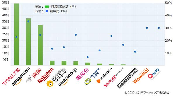 2019年世界のECモールの流通総額ランキング