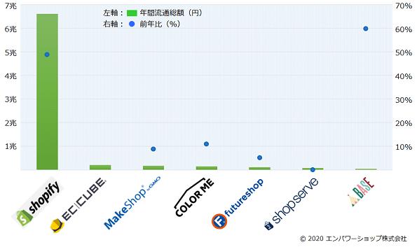 2019年世界のショッピングカート・PKGの流通総額ランキング