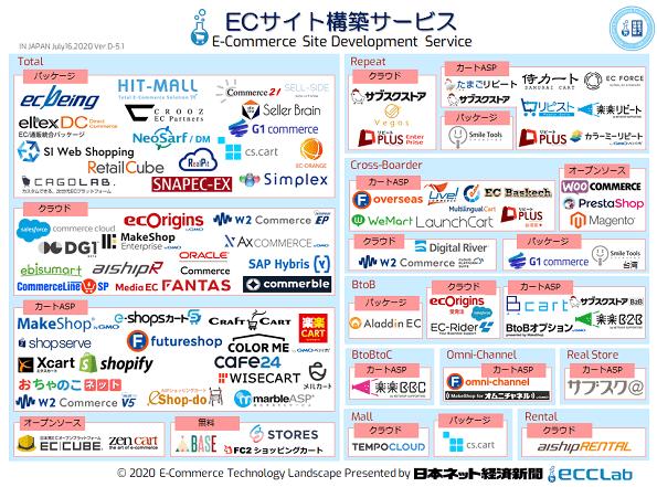 EC業界カオスマップ2020 - ECサイト構築サービス編