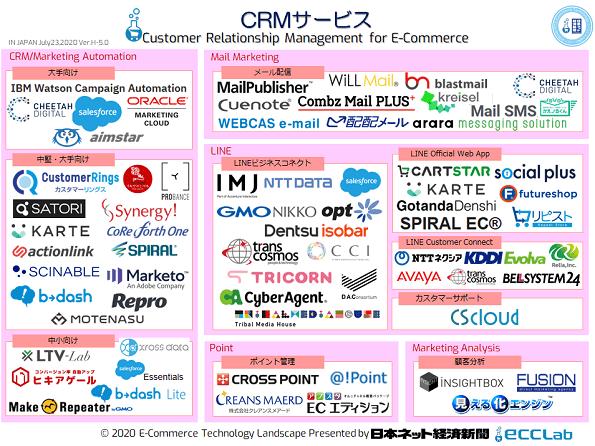 EC業界カオスマップ2020 - CRMサービス編