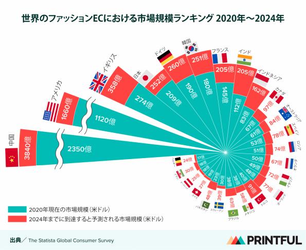 global_fashion_ec_markets_rankings_printful-1536x1257