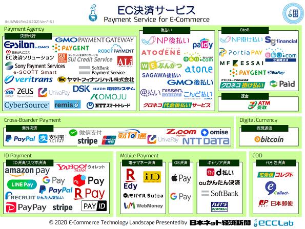 EC業界カオスマップ2020 - EC決済サービス編