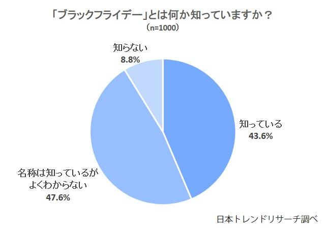 1204%e3%83%96%e3%83%a9%e3%83%83%e3%82%af%e3%83%95%e3%83%a9%e3%82%a4%e3%83%87%e3%83%bc%e7%9f%a5%e3%81%a3%e3%81%a6%e3%81%84%e3%81%be%e3%81%99%e3%81%8b%ef%bc%9f