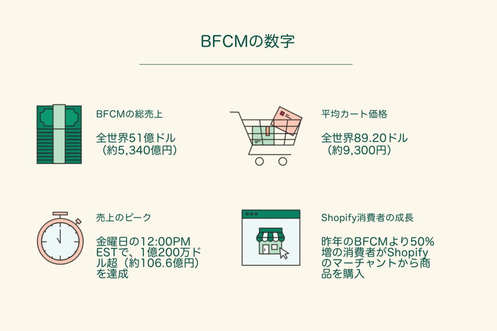 bfcm_stats_1024x1024