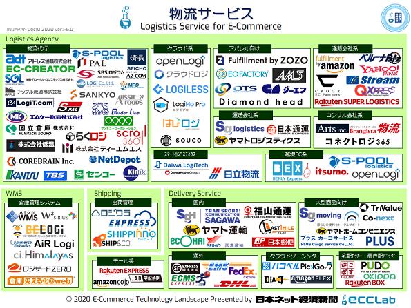 EC業界カオスマップ2020 - 物流サービス編