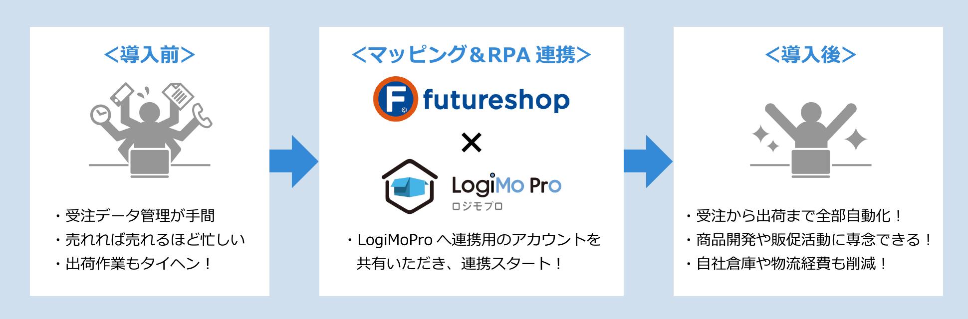 futureshop_logimopro_3step