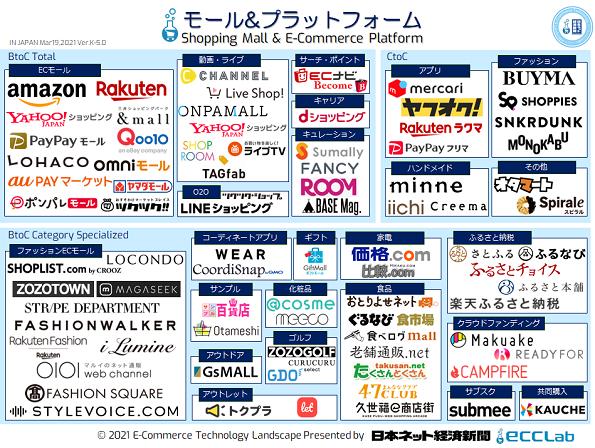EC業界カオスマップ2021 - ECモール&プラットフォーム編