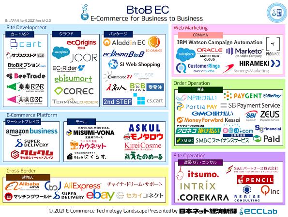 EC業界カオスマップ2021 - BtoB EC向けサービス編