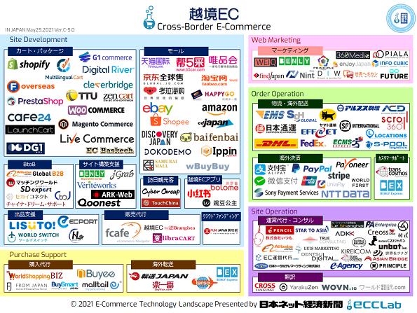 EC業界カオスマップ2021 - 越境EC編
