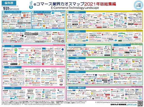 eコマース業界カオスマップ 2021年版総集編
